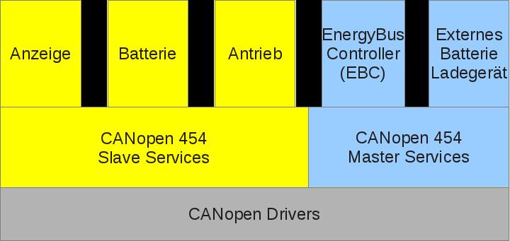 EnergyBus Framework