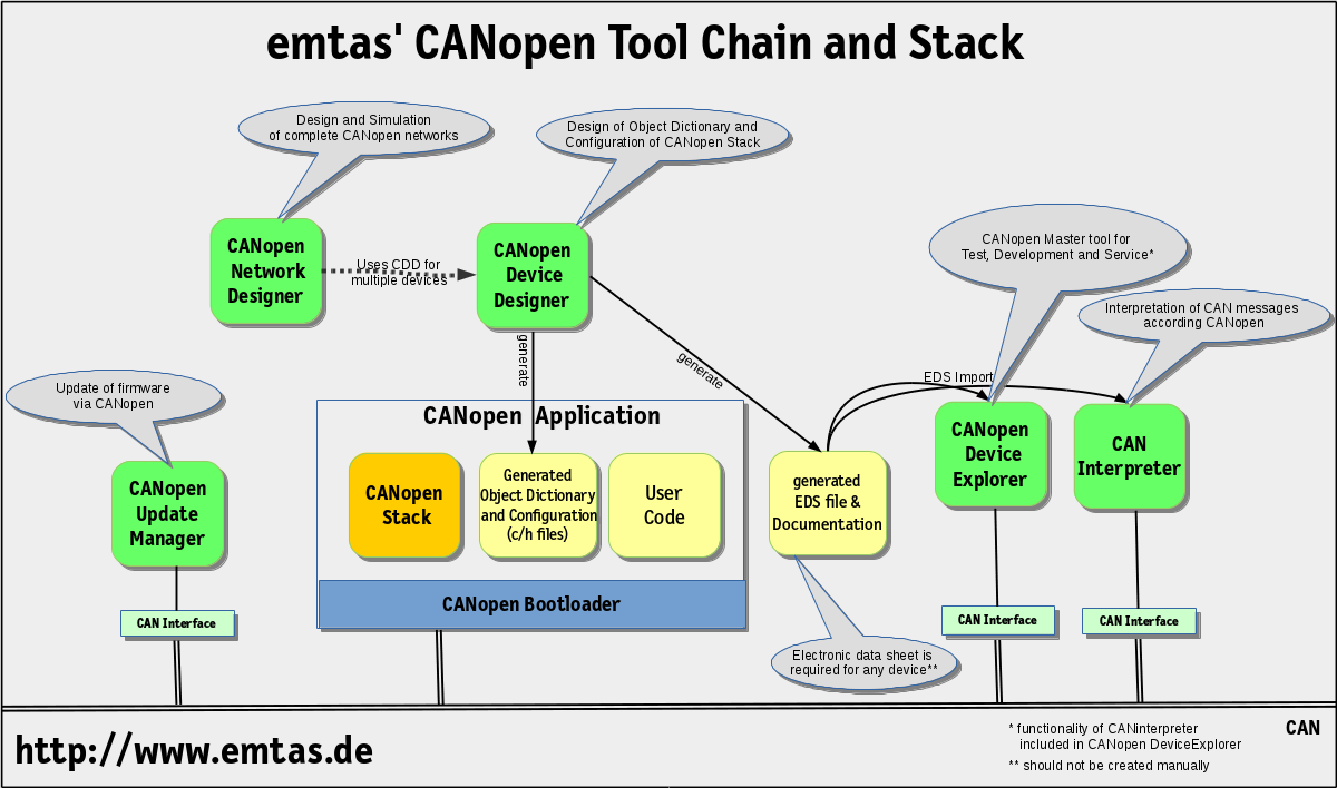 CANopen Software Toolchain